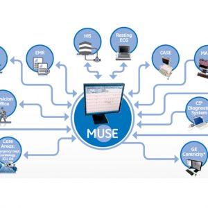 Кардиологическая информационная система MUSE